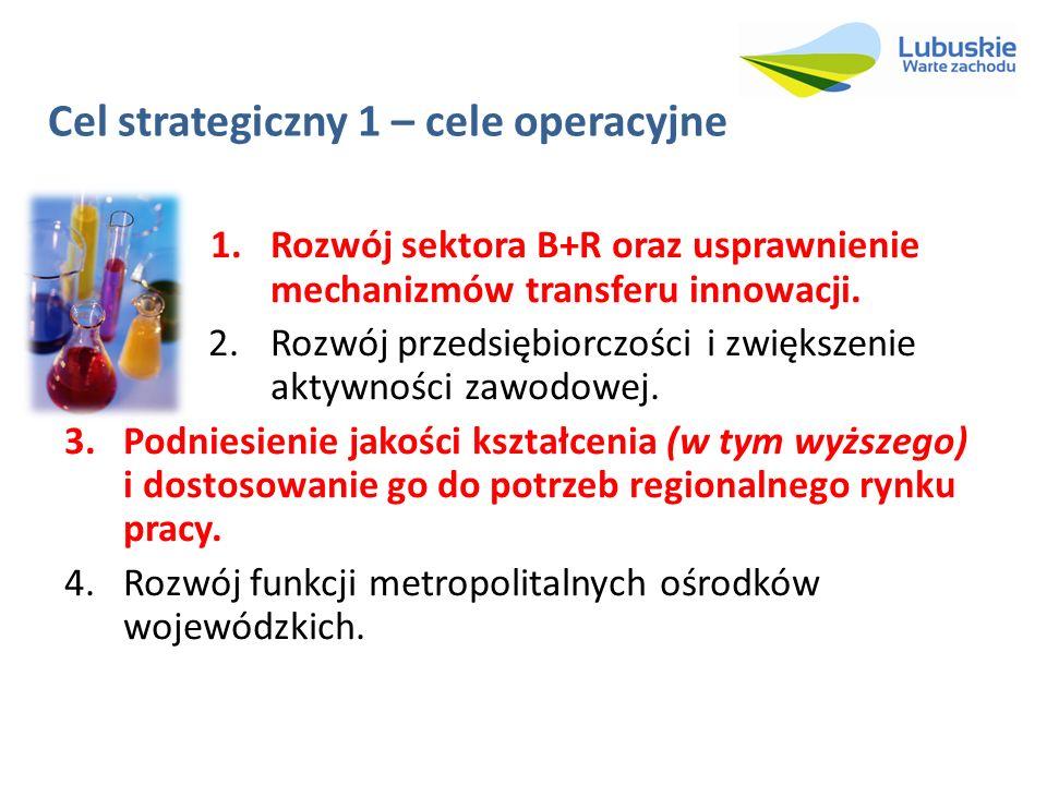 Cel strategiczny 1 – cele operacyjne 1.Rozwój sektora B+R oraz usprawnienie mechanizmów transferu innowacji. 2.Rozwój przedsiębiorczości i zwiększenie