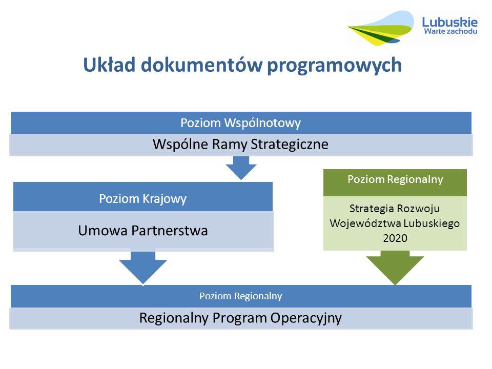 Układ dokumentów programowych Poziom Regionalny Regionalny Program Operacyjny Poziom Krajowy Umowa Partnerstwa Poziom Wspólnotowy Wspólne Ramy Strateg