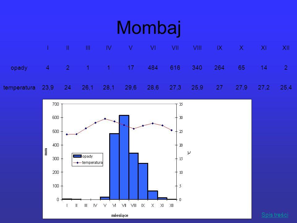 Mombaj IIIIIIIVVVIVIIVIIIIXXXIXII opady42111748461634026465142 temperatura23,92426,128,129,628,627,325,92727,927,225,4 Spis treści