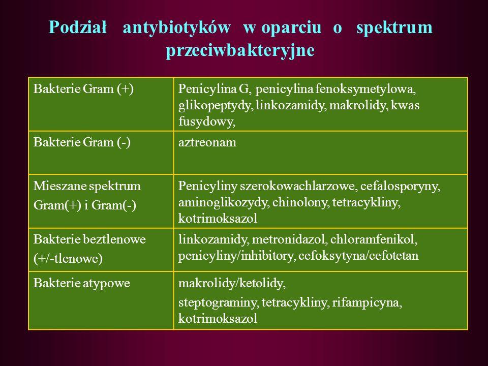 Podział ze względu na zakres działania przeciwbakteryjnego O wąskim zakresie działania –a/ działające głównie na drobnoustroje Gram-dodatnie – penicyl
