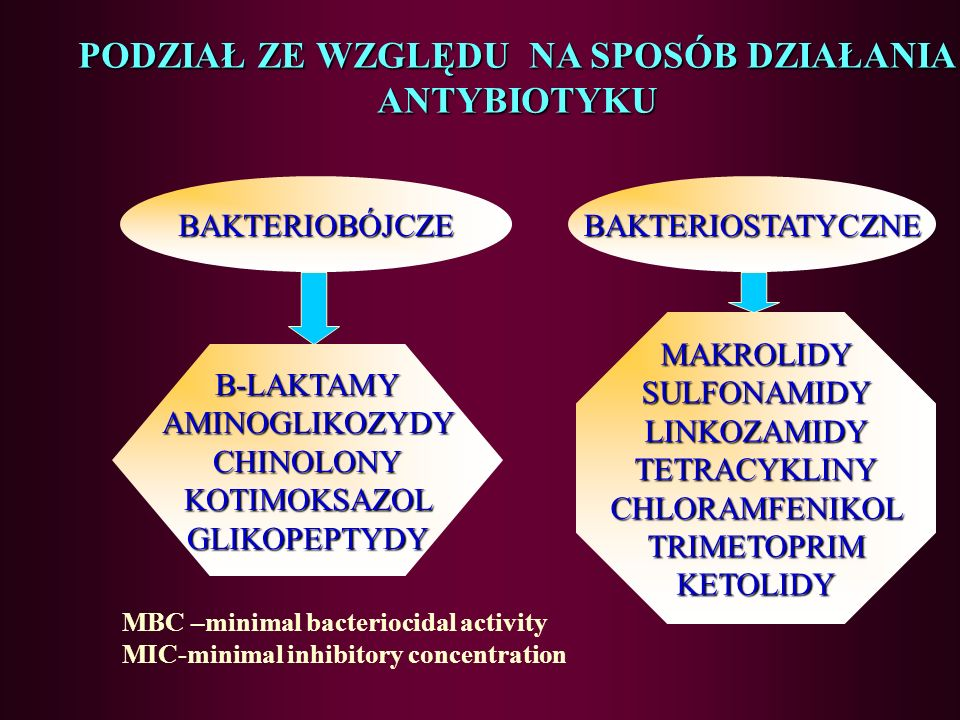 MBC –minimal bacteriocidal activity MIC-minimal inhibitory concentration MAKROLIDYSULFONAMIDYLINKOZAMIDYTETRACYKLINYCHLORAMFENIKOLTRIMETOPRIMKETOLIDY BAKTERIOSTATYCZNEBAKTERIOBÓJCZE B-LAKTAMYAMINOGLIKOZYDYCHINOLONYKOTIMOKSAZOLGLIKOPEPTYDY PODZIAŁ ZE WZGLĘDU NA SPOSÓB DZIAŁANIA ANTYBIOTYKU