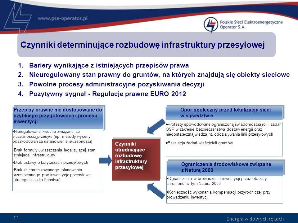 Energia w dobrych rękach 11 Czynniki determinujące rozbudowę infrastruktury przesyłowej Przepisy prawne nie dostosowane do szybkiego przygotowania i p