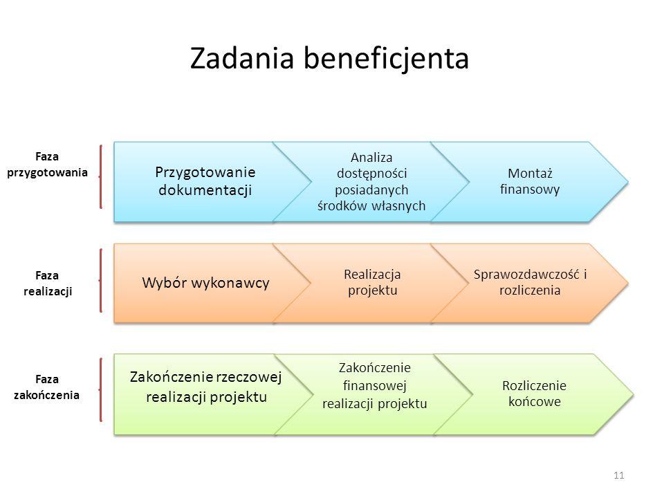 Przygotowanie dokumentacji Analiza dostępności posiadanych środków własnych Montaż finansowy Zadania beneficjenta 11 Wybór wykonawcy Realizacja projek