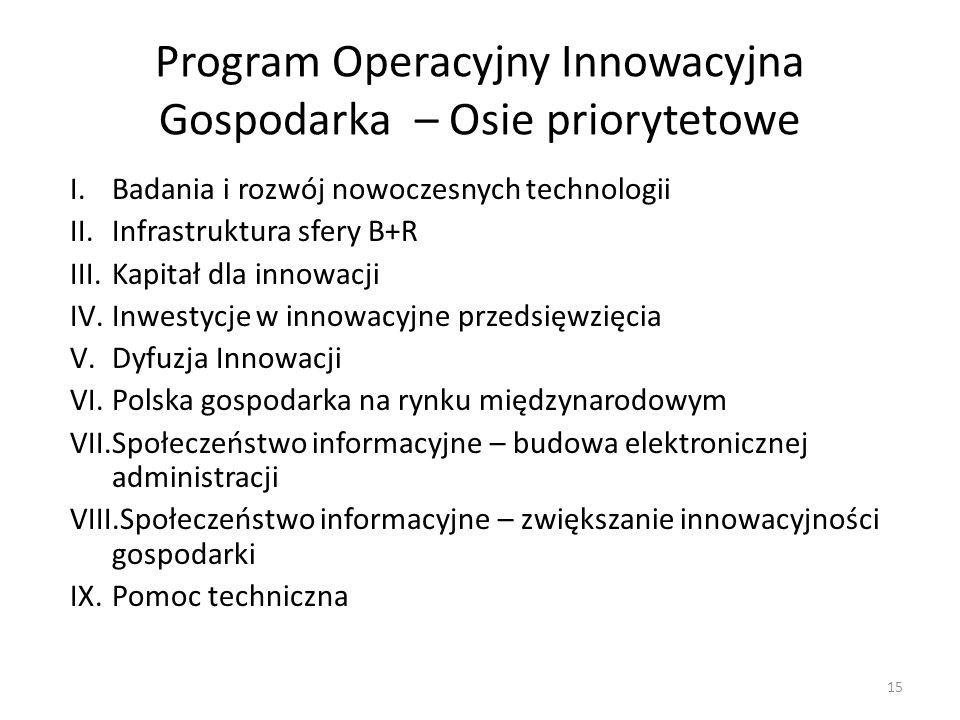 Program Operacyjny Innowacyjna Gospodarka – Osie priorytetowe I.Badania i rozwój nowoczesnych technologii II.Infrastruktura sfery B+R III.Kapitał dla