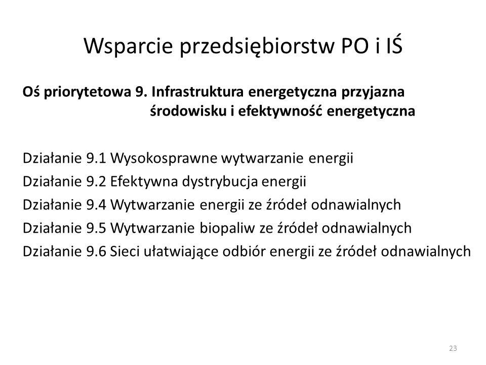 Wsparcie przedsiębiorstw PO i IŚ Oś priorytetowa 9. Infrastruktura energetyczna przyjazna środowisku i efektywność energetyczna Działanie 9.1 Wysokosp