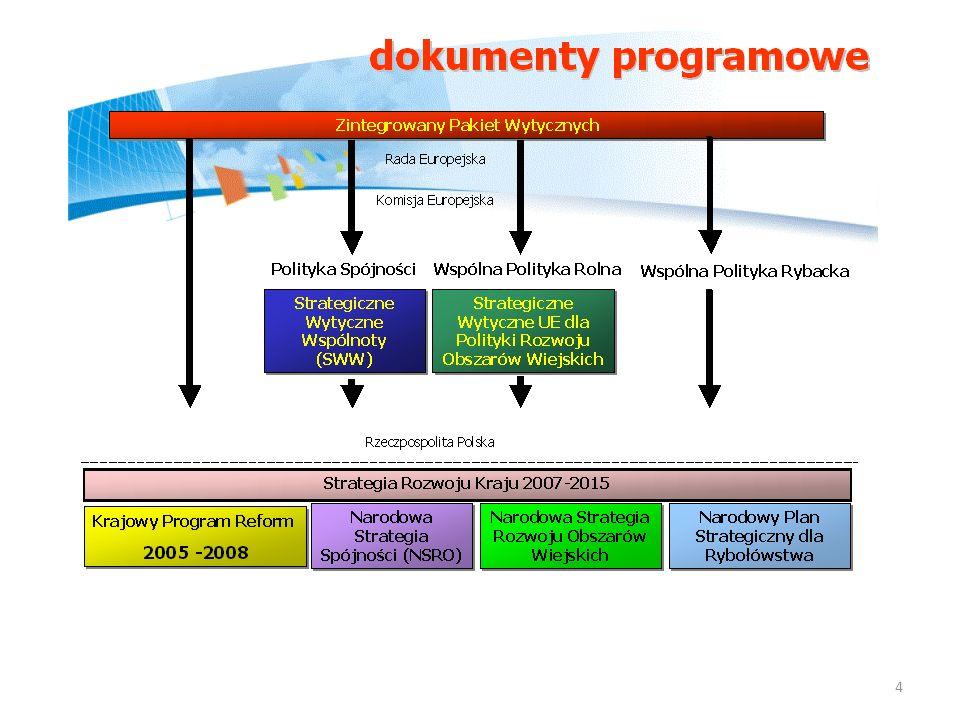 Krajowy Program Reform 2005 - 2008 Krajowy Program Zabezpieczenie Społeczne i Integracja Społeczna Program Konwergencji Inne strategie (sektorowe, zagospodarowania przestrzennego, regionalne i inne) Narodowa Strategia Spójności 16 RPO PO Infrastruktura i środowisko PO Kapitał ludzki PO Innowacyjna gospodarka PO Rozwój Polski Wschodniej PO Europejskiej Współpracy Terytorialnej PO Pomoc techniczna Strategia Rozwoju Kraju 2007 - 2015 Krajowy Plan Strategiczny dla Obszarów Wiejskich PO Rozwój Obszarów Wiejskich Strategia Rozwoju Rybołówstwa PO Zrównoważony Rozwój Sektora Rybołówstwa i Nadbrzeżnych Obszarów Rybackich SRK uwzględnia kierunki rozwoju zawarte w dokumentach strategicznych oraz politykach UE 5
