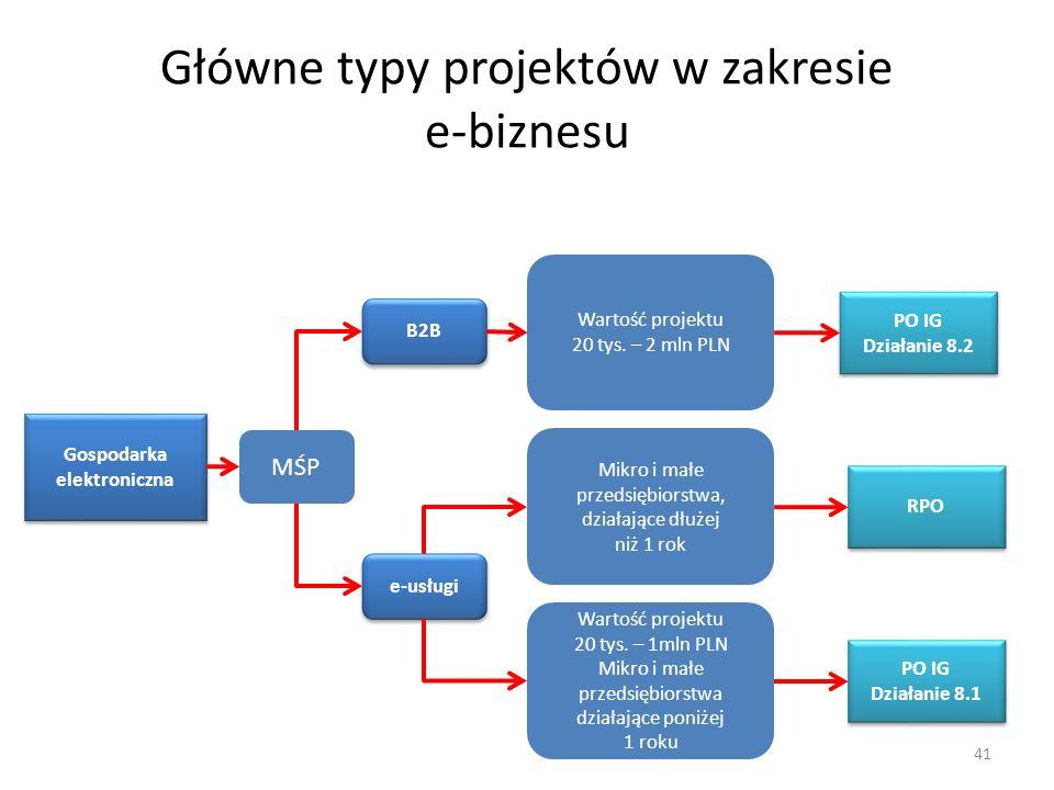 Główne typy projektów w zakresie e-biznesu 41 PO IG Działanie 8.2 RPO PO IG Działanie 8.1 Wartość projektu 20 tys. – 2 mln PLN Mikro i małe przedsiębi