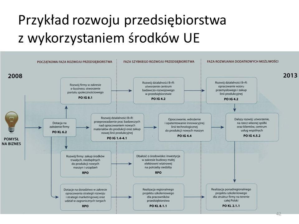 Przykład rozwoju przedsiębiorstwa z wykorzystaniem środków UE 42