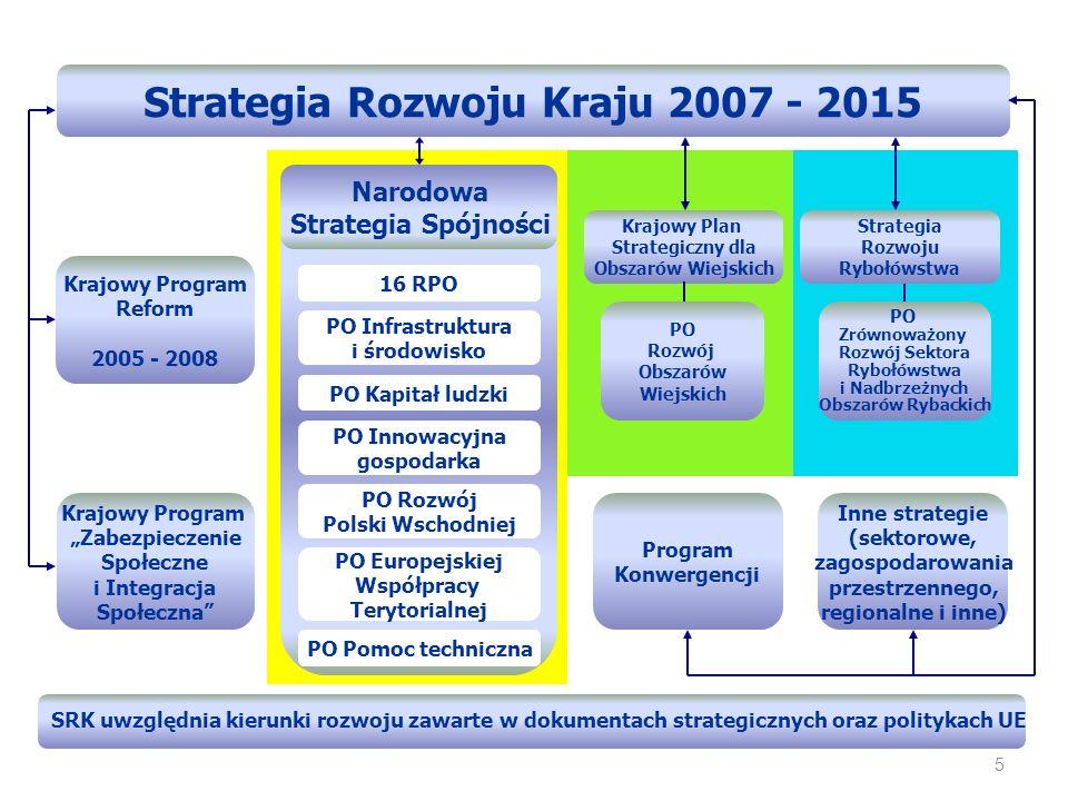 Poziomy zarządzania funduszami Poziom strategiczny Poziom programu Poziom projektu Poziom operacyjny NSRO (NSS) PO, RPO Programy Operacyjne Regionalne Programy Operacyjne Projekty Komitet Koordynacyjny (KK) Instytucja Zarządzająca (IZ) Instytucja Pośrednicząca (IP) Instytucja Wdrażająca (IW) Beneficjent Narodowe Strategiczne Ramy Odniesienia 6