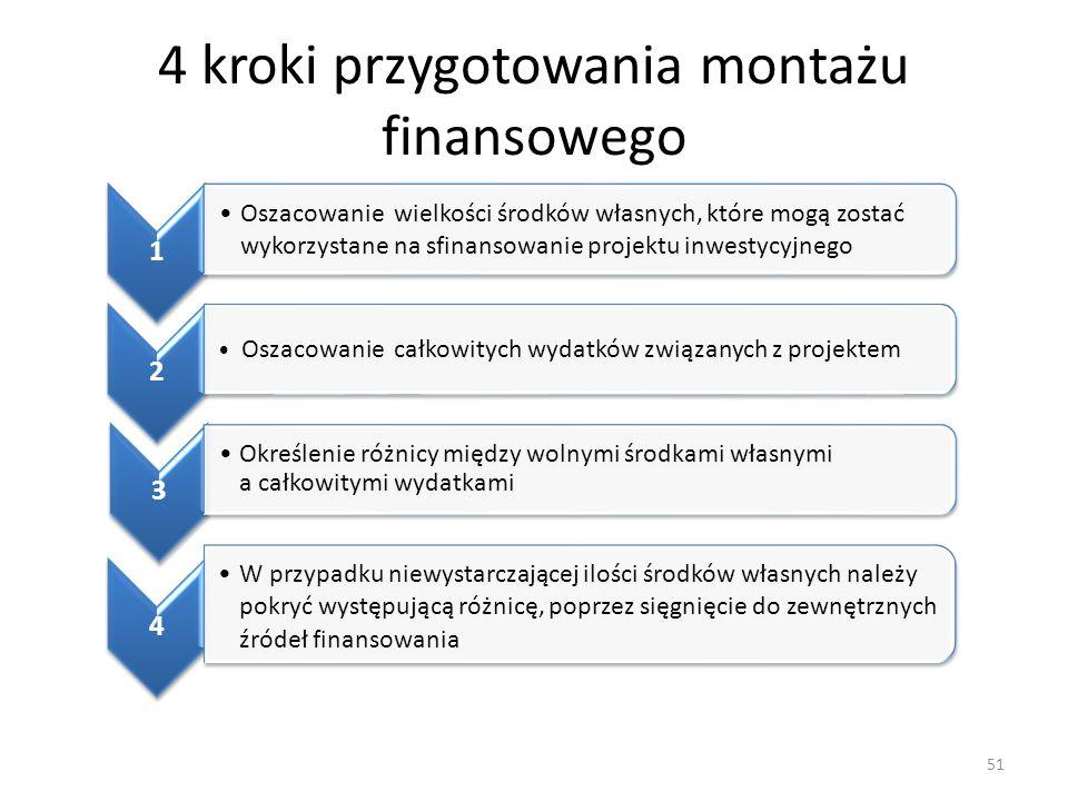 4 kroki przygotowania montażu finansowego 51 1 Oszacowanie wielkości środków własnych, które mogą zostać wykorzystane na sfinansowanie projektu inwest