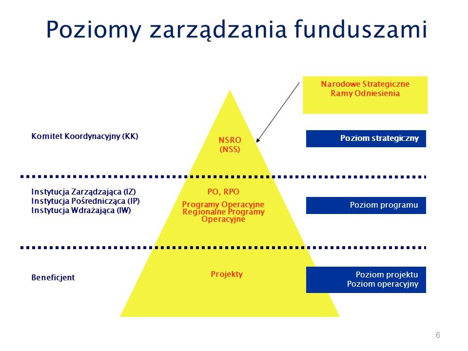 Poziomy zarządzania funduszami Poziom strategiczny Poziom programu Poziom projektu Poziom operacyjny NSRO (NSS) PO, RPO Programy Operacyjne Regionalne