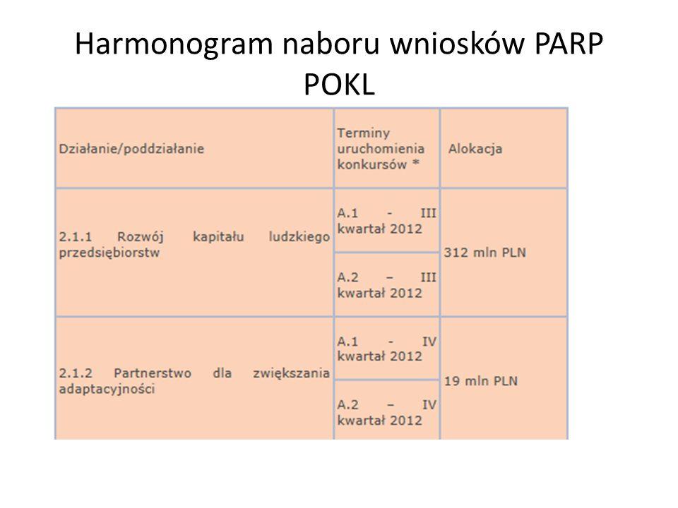 Harmonogram naboru wniosków PARP POKL