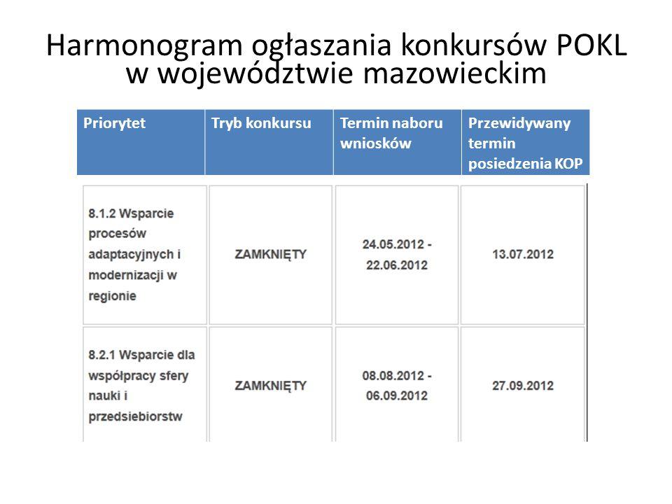 Harmonogram ogłaszania konkursów POKL w województwie mazowieckim PriorytetTryb konkursuTermin naboru wniosków Przewidywany termin posiedzenia KOP
