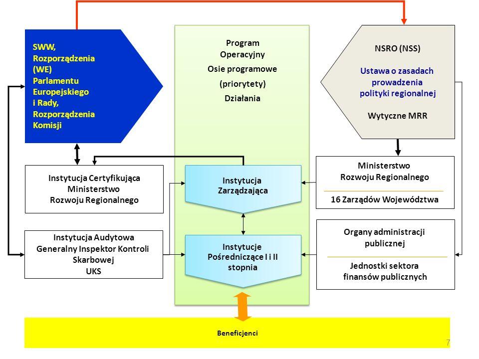 SWW, Rozporządzenia (WE) Parlamentu Europejskiego i Rady, Rozporządzenia Komisji NSRO (NSS) Ustawa o zasadach prowadzenia polityki regionalnej Wytyczn
