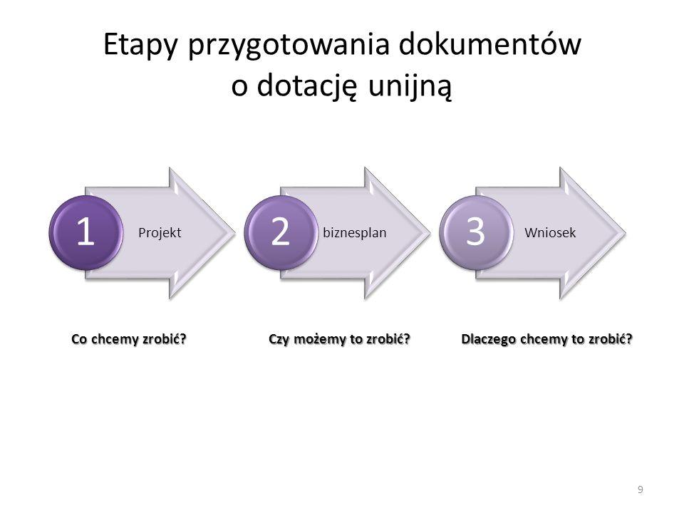 Etapy przygotowania dokumentów o dotację unijną 9 Projekt 1 biznesplan 2 Wniosek 3 Co chcemy zrobić? Czy możemy to zrobić? Dlaczego chcemy to zrobić?