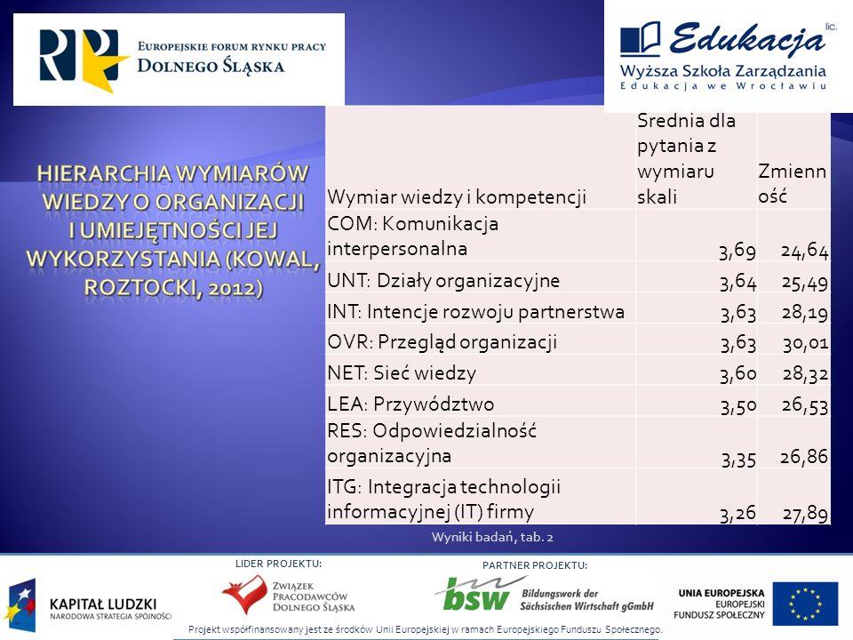 Projekt współfinansowany jest ze środków Unii Europejskiej w ramach Europejskiego Funduszu Społecznego. LIDER PROJEKTU: PARTNER PROJEKTU: Wymiar wiedz