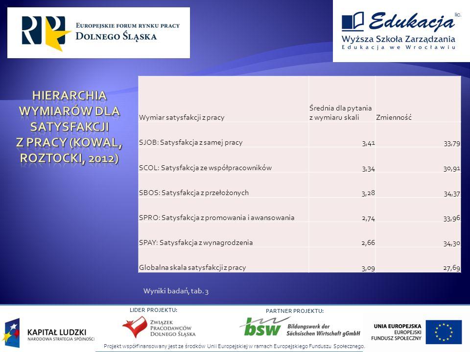 Projekt współfinansowany jest ze środków Unii Europejskiej w ramach Europejskiego Funduszu Społecznego. LIDER PROJEKTU: PARTNER PROJEKTU: Wymiar satys