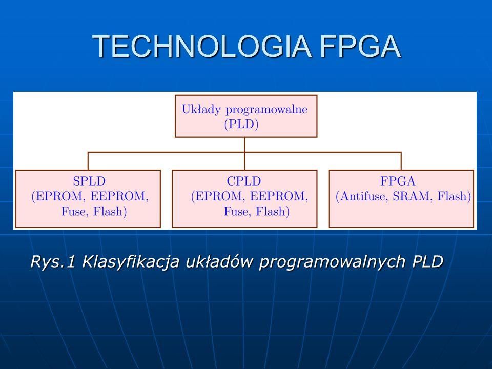 FPGA oparte o pamięć SRAM – wymaga każdorazowego programowania po wyłączeniu zasilania- wykorzystywana w aplikacjach wymagającej dużej pojemności FPGA oparte o pamięć SRAM – wymaga każdorazowego programowania po wyłączeniu zasilania- wykorzystywana w aplikacjach wymagającej dużej pojemności logicznej logicznej FPGA oparte na Antifuse posiada fizycznie wypalone połączenia pomiędzy poszczególnymi ich komórkami (na stałe zaprogramowany) FPGA oparte na Antifuse posiada fizycznie wypalone połączenia pomiędzy poszczególnymi ich komórkami (na stałe zaprogramowany)