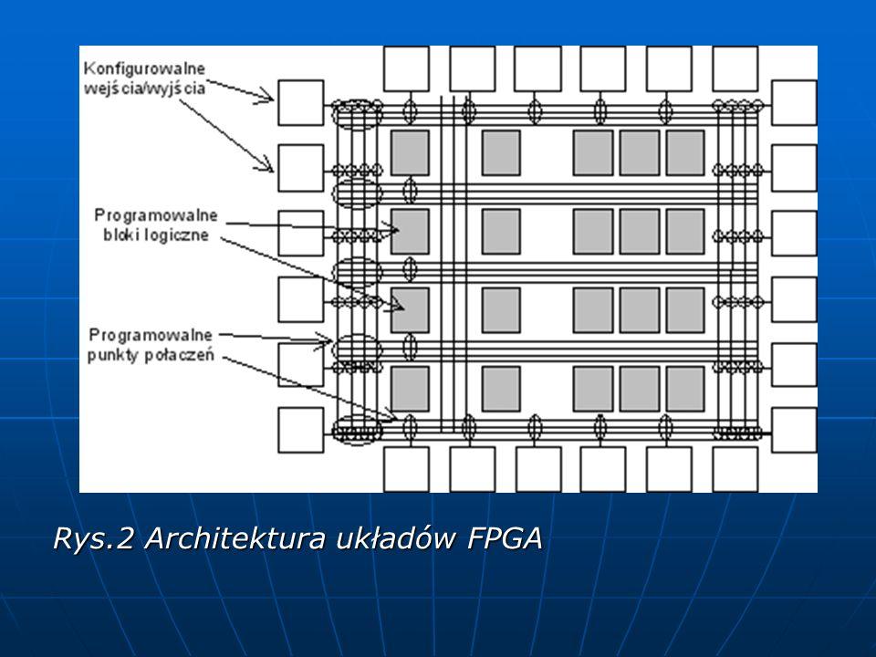 REKONFIGURACJA UKŁADÓW FPGA Celem rekonfiguracji jest dostosowanie struktury funkcjonalnej do wymagań jakie są stawiane przez realizowane algorytmy METODY REKONFIGURACJI System jednokontekstowy System jednokontekstowy Rekonfiguracja częściowa Rekonfiguracja częściowa