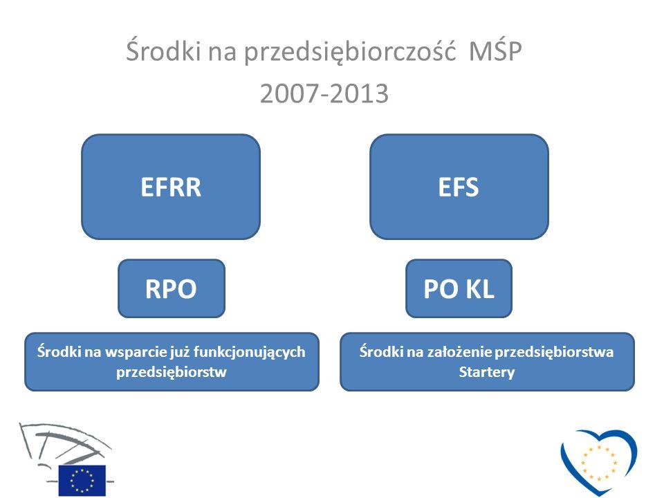 Środki na przedsiębiorczość MŚP 2007-2013 EFRREFS RPOPO KL Środki na wsparcie już funkcjonujących przedsiębiorstw Środki na założenie przedsiębiorstwa