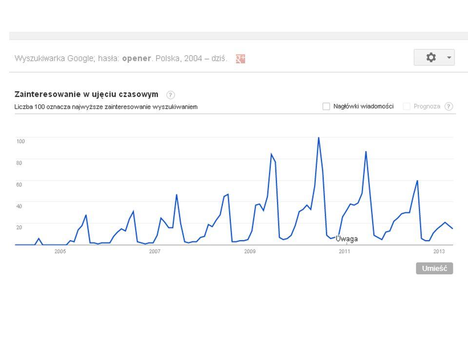 Wyszukiwania frazy opener w Polsce… Źródło: Google Trends