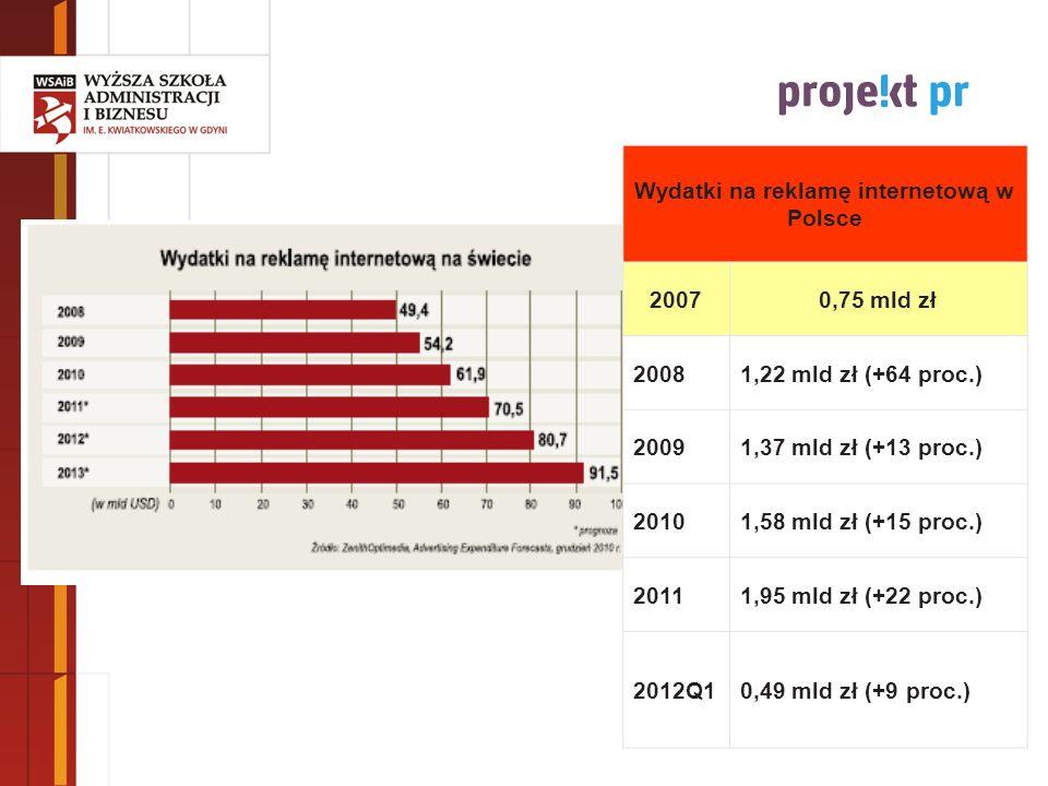 Wydatki na reklamę internetową w Polsce 20070,75 mld zł 20081,22 mld zł (+64 proc.) 20091,37 mld zł (+13 proc.) 20101,58 mld zł (+15 proc.) 20111,95 m