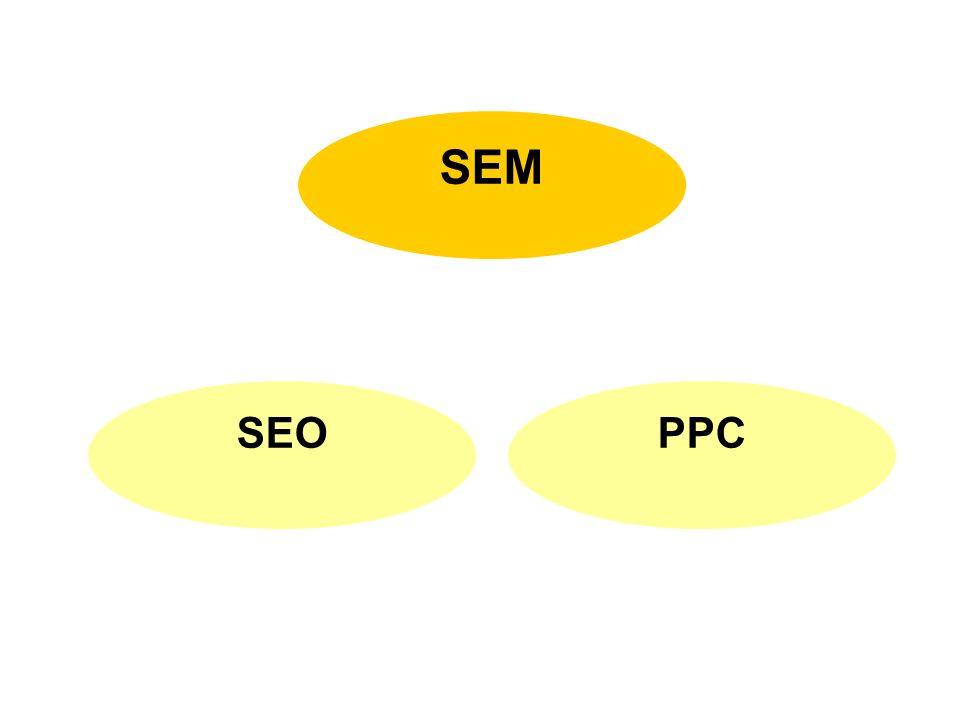 SEM SEOPPC Źródło: opracowanie własne – jedna z najprostszych interpretacji SEM