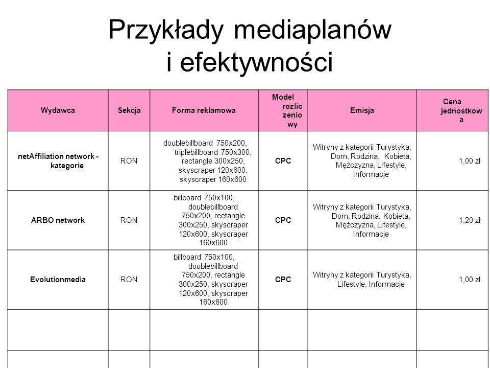 Przykłady mediaplanów i efektywności WydawcaSekcjaForma reklamowa Model rozlic zenio wy Emisja Cena jednostkow a netAffiliation network - kategorie RO