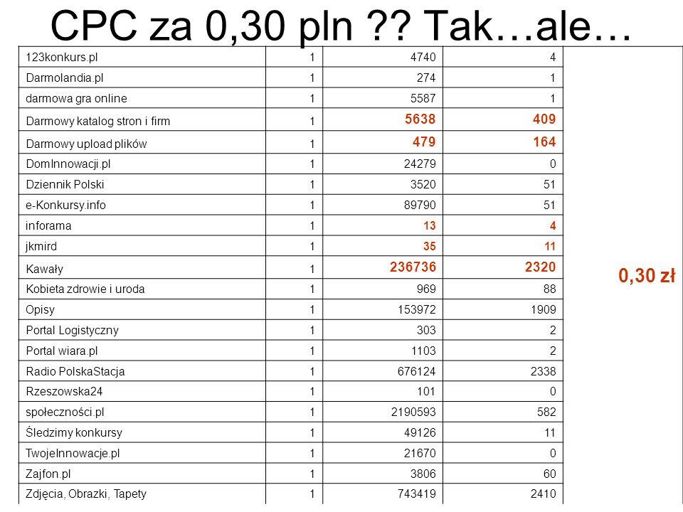 CPC za 0,30 pln ?? Tak…ale… 123konkurs.pl147404 0,30 zł Darmolandia.pl12741 darmowa gra online155871 Darmowy katalog stron i firm1 5638409 Darmowy upl