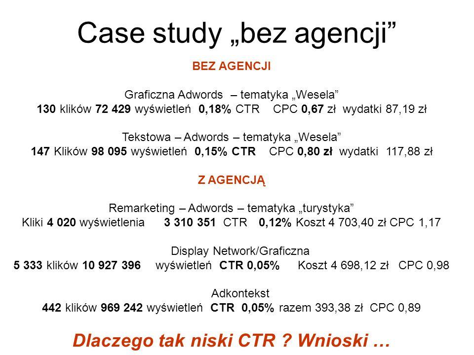 Case study bez agencji BEZ AGENCJI Graficzna Adwords – tematyka Wesela 130 klików 72 429 wyświetleń 0,18% CTR CPC 0,67 zł wydatki 87,19 zł Tekstowa –
