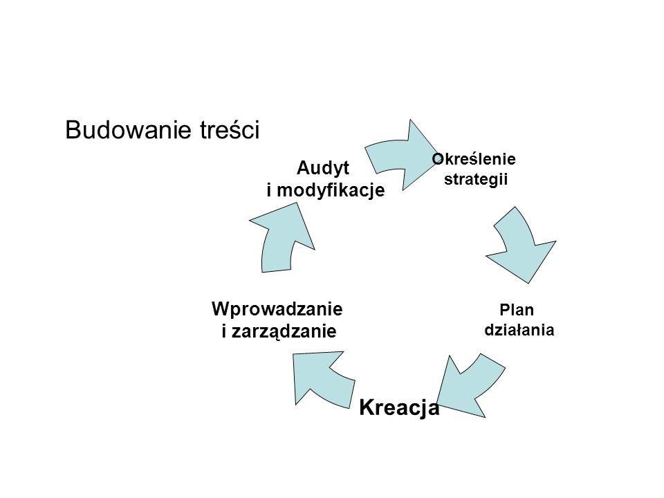 Budowanie treści Określenie strategii Plan działania Kreacja Wprowadzanie i zarządzanie Audyt i modyfikacje