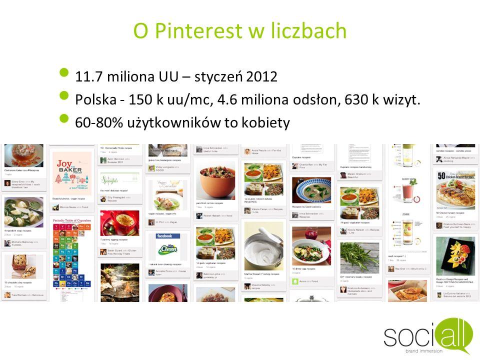 O Pinterest w liczbach 11.7 miliona UU – styczeń 2012 Polska - 150 k uu/mc, 4.6 miliona odsłon, 630 k wizyt. 60-80% użytkowników to kobiety