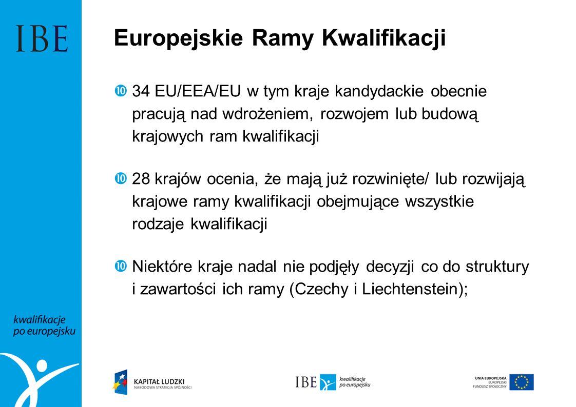 Europejskie Ramy Kwalifikacji 34 EU/EEA/EU w tym kraje kandydackie obecnie pracują nad wdrożeniem, rozwojem lub budową krajowych ram kwalifikacji 28 k