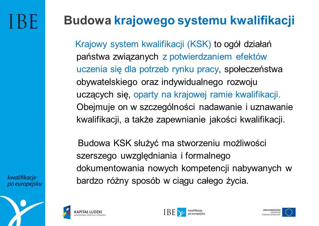 Budowa krajowego systemu kwalifikacji Krajowy system kwalifikacji (KSK) to ogół działań państwa związanych z potwierdzaniem efektów uczenia się dla po