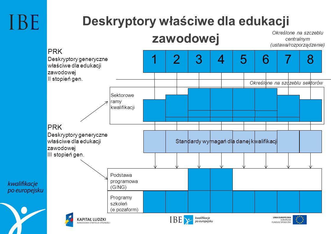 Deskryptory właściwe dla edukacji zawodowej 12345678 PRK Deskryptory generyczne właściwe dla edukacji zawodowej II stopień gen. PRK Deskryptory genery