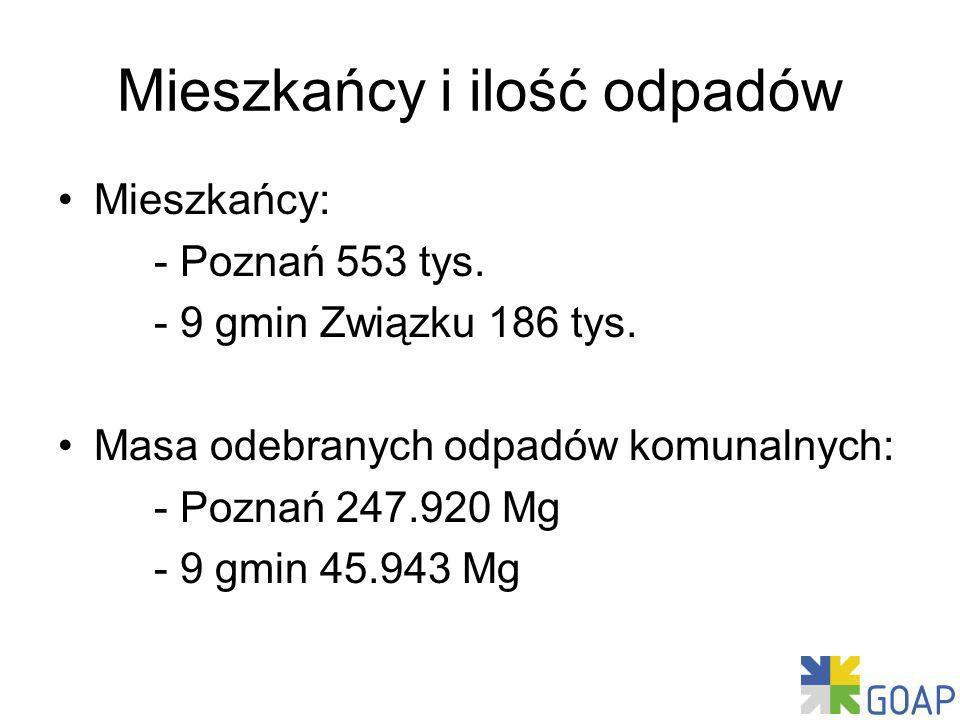 Mieszkańcy i ilość odpadów Mieszkańcy: - Poznań 553 tys.