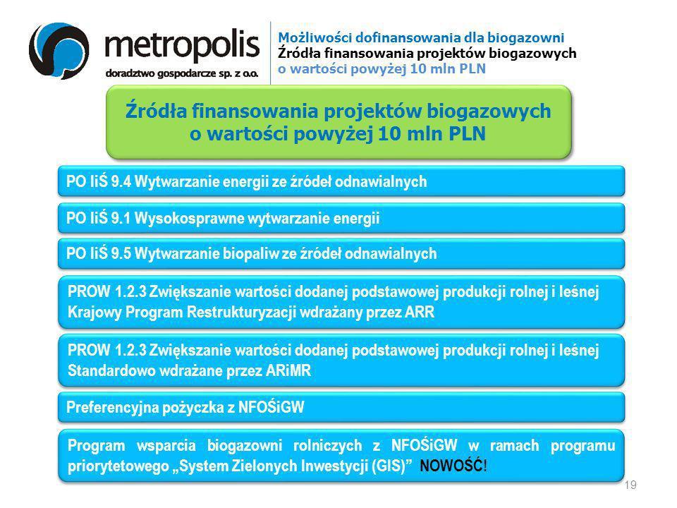 Możliwości dofinansowania dla biogazowni Źródła finansowania projektów biogazowych o wartości powyżej 10 mln PLN PO IiŚ 9.4 Wytwarzanie energii ze źró