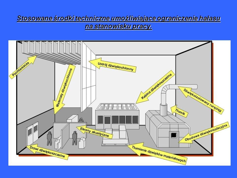 Stosowane środki techniczne umożliwiające ograniczenie hałasu na stanowisku pracy.