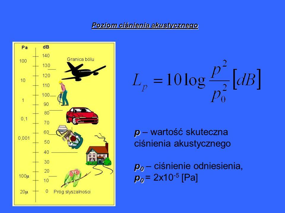 Poziom ciśnienia akustycznego p p – wartość skuteczna ciśnienia akustycznego p 0 p 0 – ciśnienie odniesienia, p 0 p 0 = 2x10 -5 [Pa]