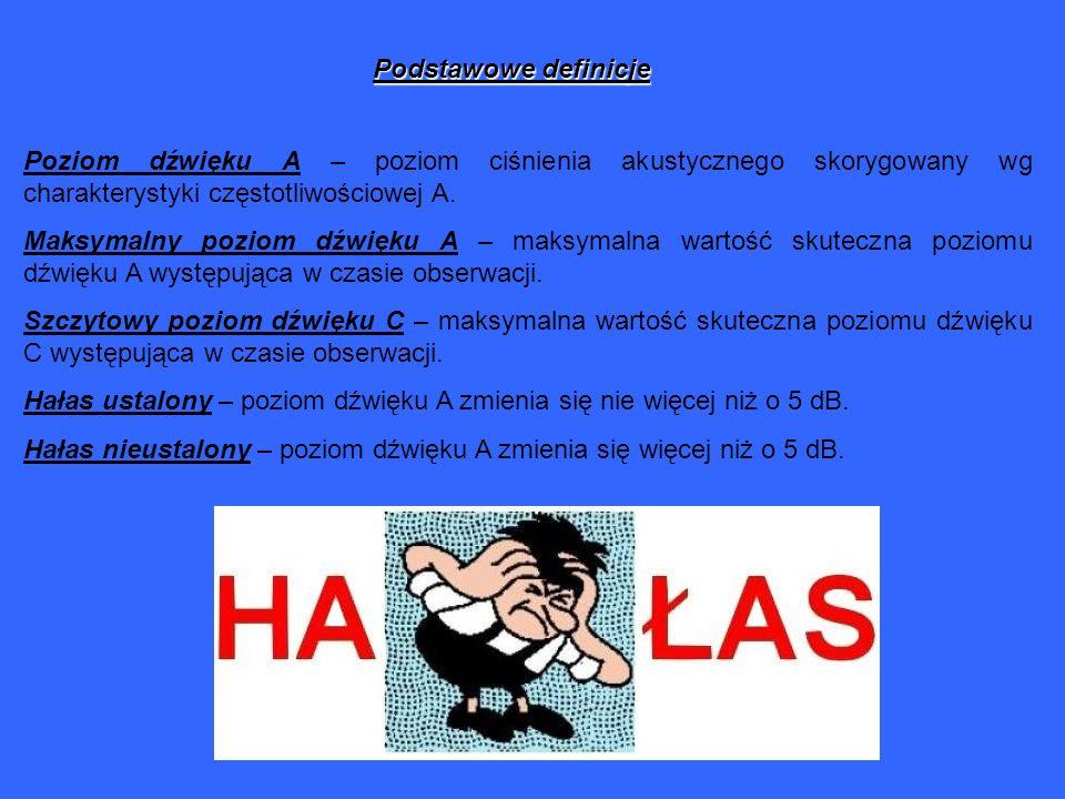 Podstawowe definicje Poziom dźwięku A – poziom ciśnienia akustycznego skorygowany wg charakterystyki częstotliwościowej A. Maksymalny poziom dźwięku A