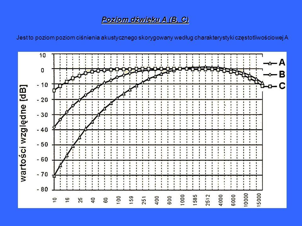 Poziom dźwięku A (B, C) Jest to poziom poziom ciśnienia akustycznego skorygowany według charakterystyki częstotliwościowej A