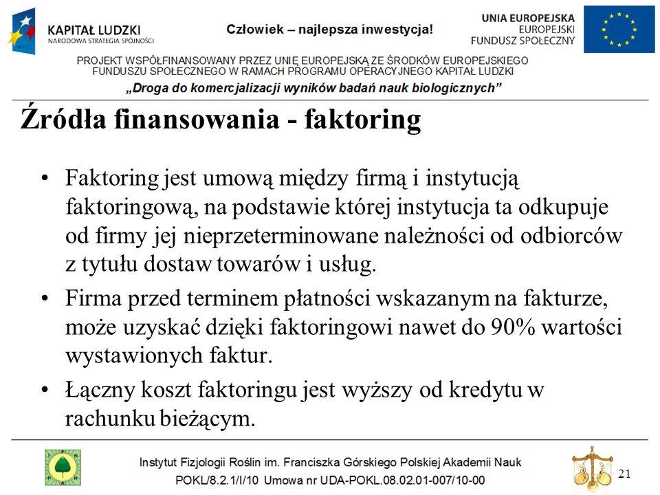 21 Źródła finansowania - faktoring Faktoring jest umową między firmą i instytucją faktoringową, na podstawie której instytucja ta odkupuje od firmy je