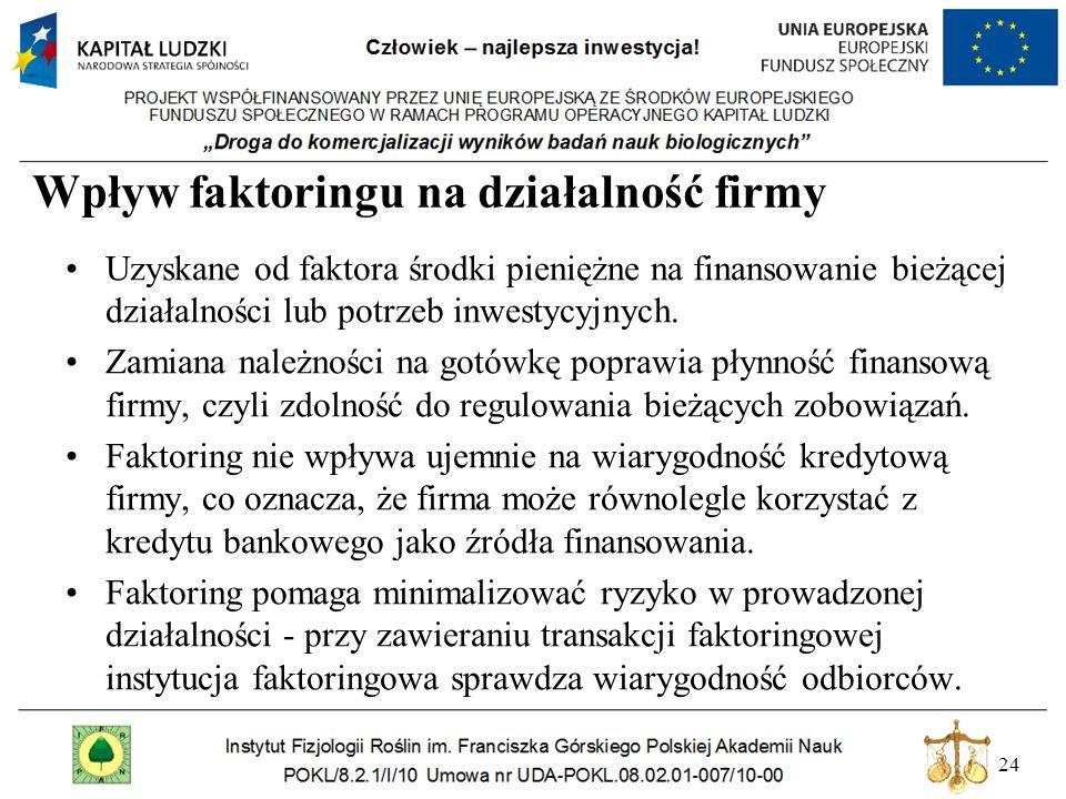 24 Wpływ faktoringu na działalność firmy Uzyskane od faktora środki pieniężne na finansowanie bieżącej działalności lub potrzeb inwestycyjnych. Zamian