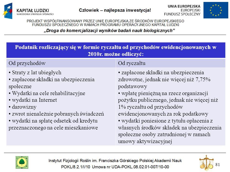 81 Podatnik rozliczający się w formie ryczałtu od przychodów ewidencjonowanych w 2010r. możne odliczyć: Od przychodówOd ryczałtu Straty z lat ubiegłyc