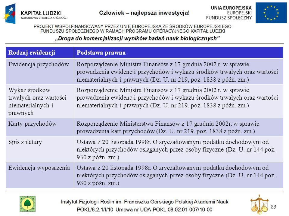 83 Rodzaj ewidencjiPodstawa prawna Ewidencja przychodówRozporządzenie Ministra Finansów z 17 grudnia 2002 r. w sprawie prowadzenia ewidencji przychodó