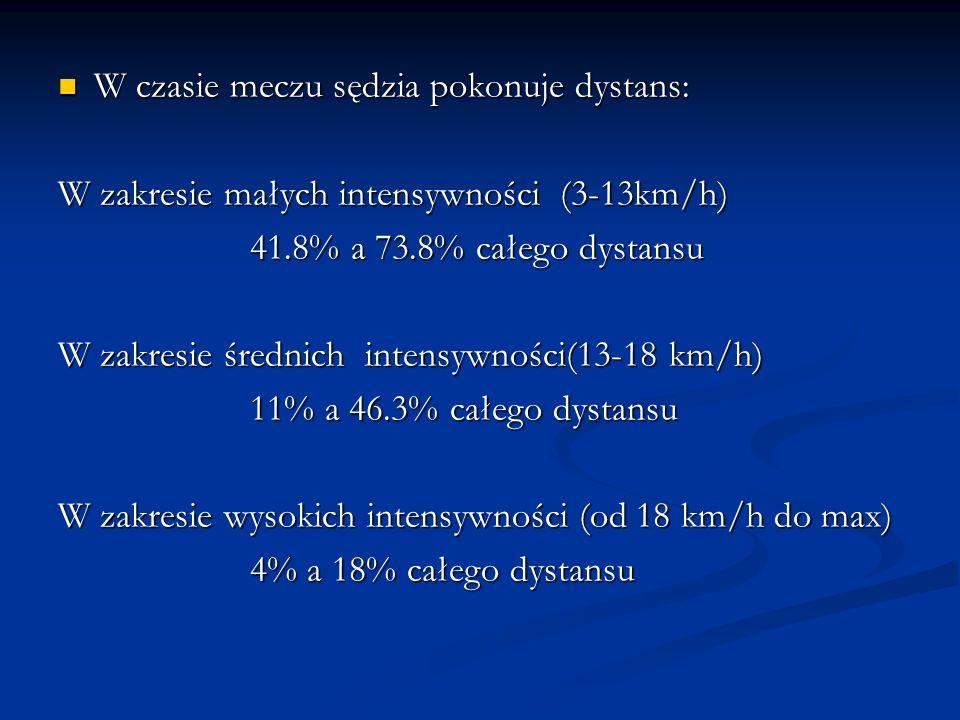 W czasie meczu sędzia pokonuje dystans: W czasie meczu sędzia pokonuje dystans: W zakresie małych intensywności (3-13km/h) 41.8% a 73.8% całego dystan