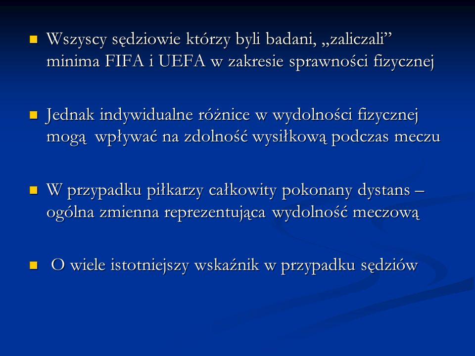 Wszyscy sędziowie którzy byli badani, zaliczali minima FIFA i UEFA w zakresie sprawności fizycznej Wszyscy sędziowie którzy byli badani, zaliczali min