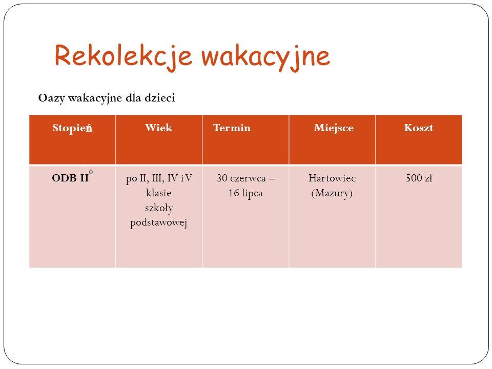 Rekolekcje wakacyjne Stopie ń WiekTermin MiejsceKoszt ODB II 0 po II, III, IV i V klasie szkoły podstawowej 30 czerwca – 16 lipca Hartowiec (Mazury) 5