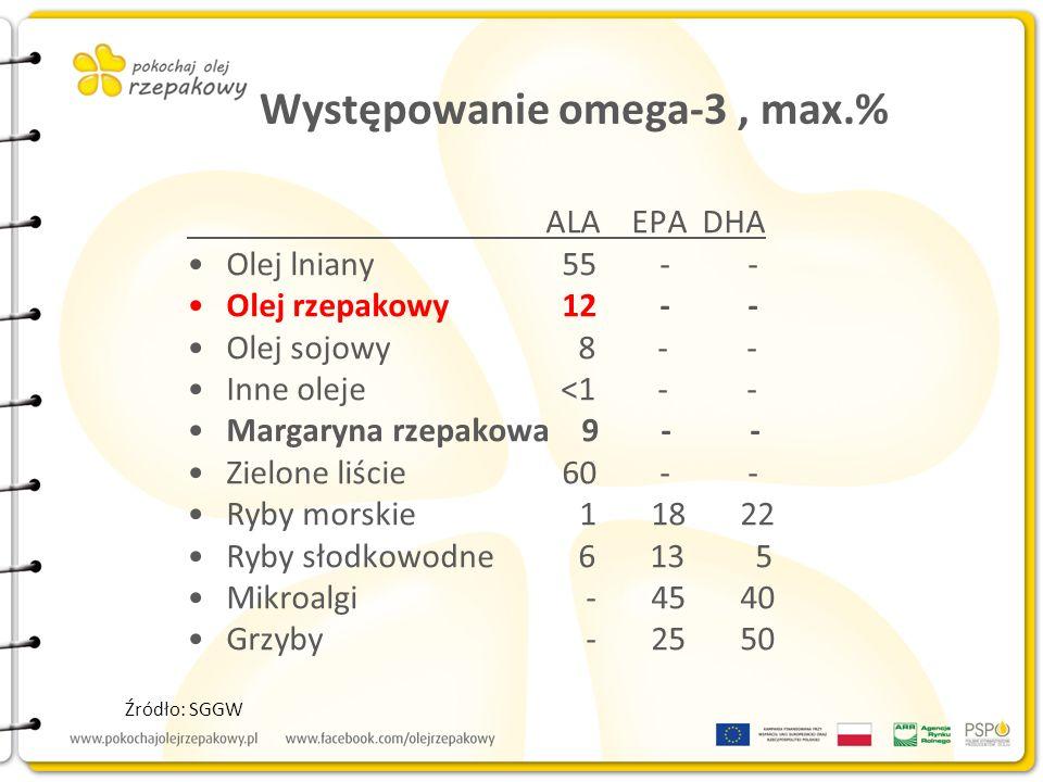 Występowanie omega-3, max.% ALA EPA DHA Olej lniany 55 - - Olej rzepakowy 12 - - Olej sojowy 8 - - Inne oleje <1 - - Margaryna rzepakowa 9 - - Zielone