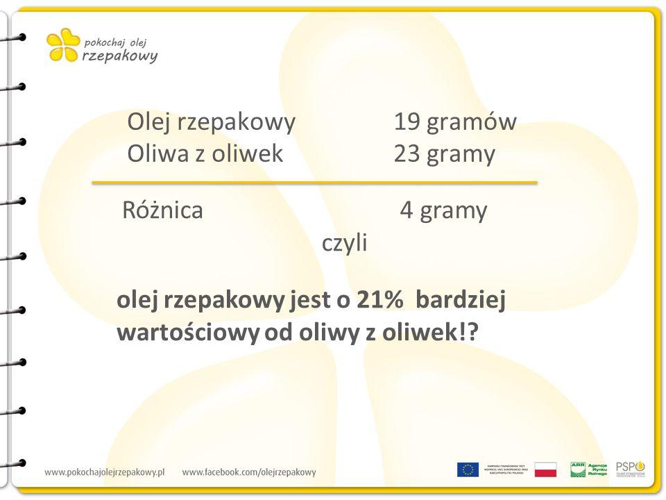 Olej rzepakowy19 gramów Oliwa z oliwek23 gramy Różnica 4 gramy czyli olej rzepakowy jest o 21% bardziej wartościowy od oliwy z oliwek!?